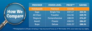Holiday insurance price comparison