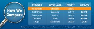 Australia travel insurance price comparison
