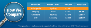 Cycling travel insurance price comparison