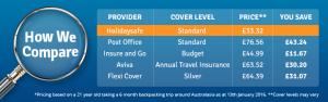 Multi trip travel insurance price comparison