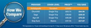 Over 70 travel insurance price comparison