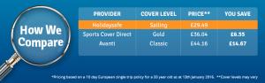 Sailing travel insurance price comparison