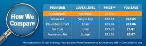 skiing travel insurance price comparison