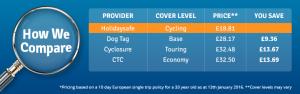 Triathlon travel insurance price comparison