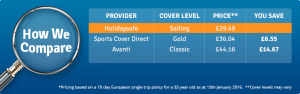 Sailing insurance price comparison