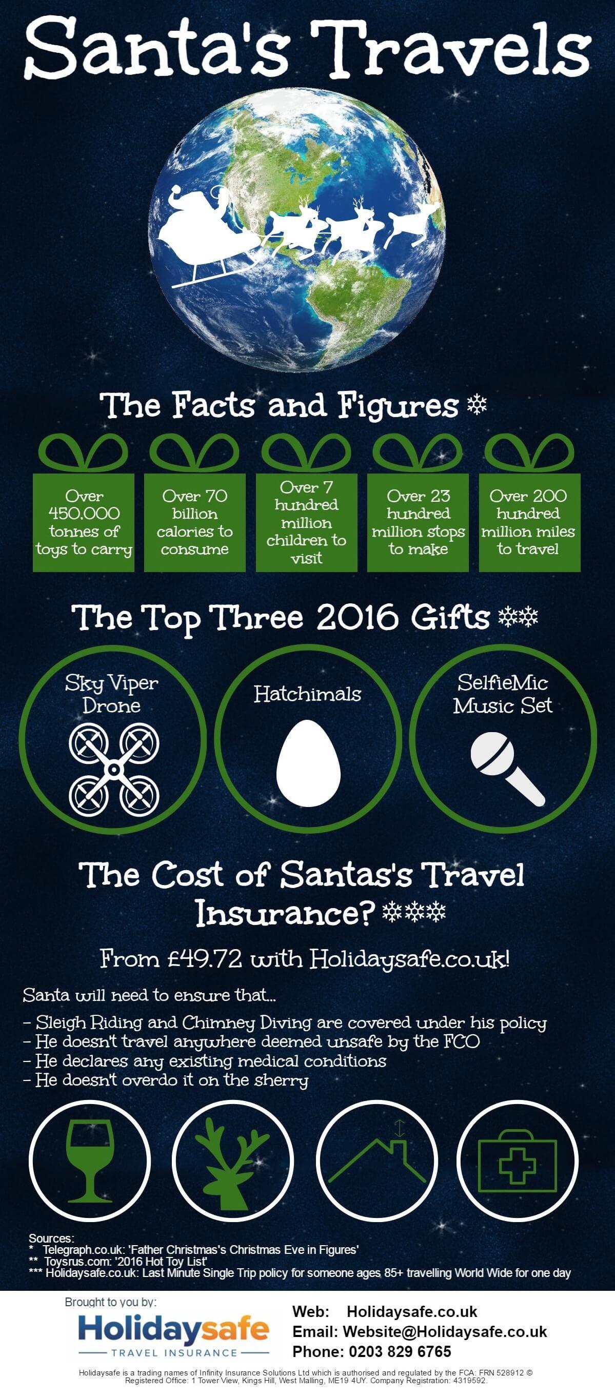 Santa Infographic
